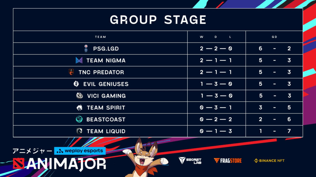 WePlay AniMajor Group Stage Day 2 Results