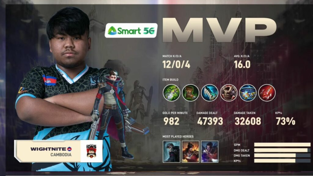 Mobile Legends: Bang Bang Southeast Asia Cup (MSC) day 2 match between Impunity KH and IDONOTSLEEP, Wightnite_MVP_game3